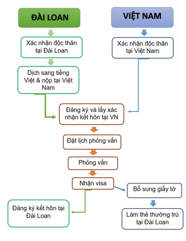 Kết hôn với người Đài Loan gồm các bước như sau